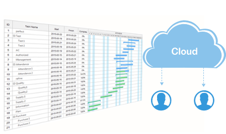 Gantt Chart Cloud
