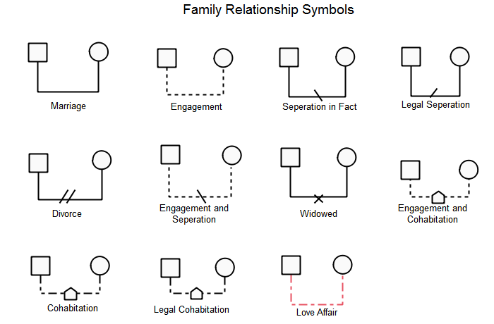 Standard Genogram Symbols
