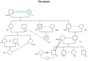 Emotional Relationship Genogram Template