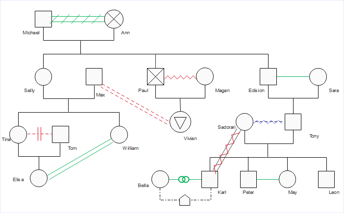 How to create a genogram quickly all you need to know for Genograms templates