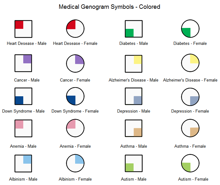 Colored Medical Genogram Symbols