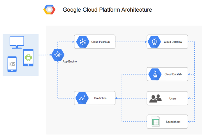 gcp architecture diagram example