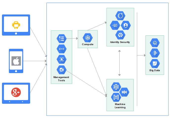 Google Cloud Platform Diagram Software For Innovative