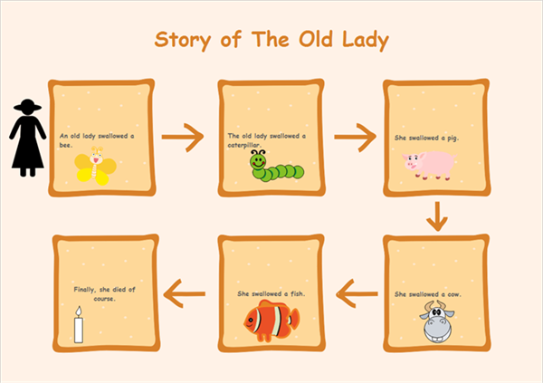 Story of the Lady by Sequence Chart