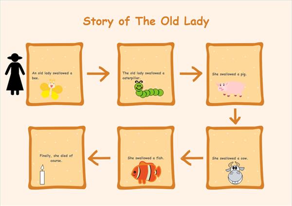 História da Velha Senhora num Diagrama de Sequência
