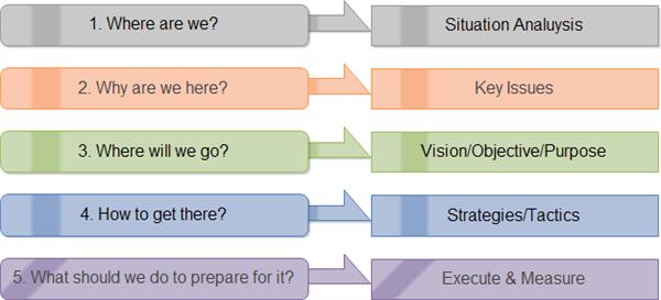 Brand Building Steps