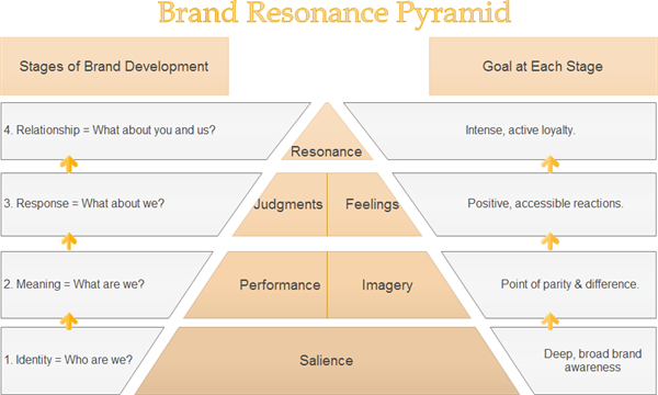 Brand Strategy Templates Developing Your Brand Now - Strategy template