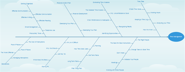 Time Management Fishbone Template