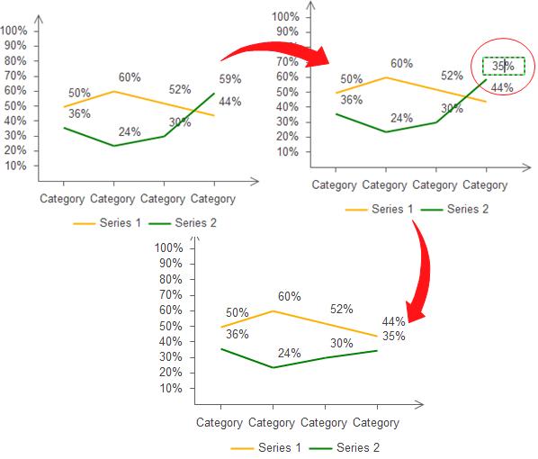 edit line chart data