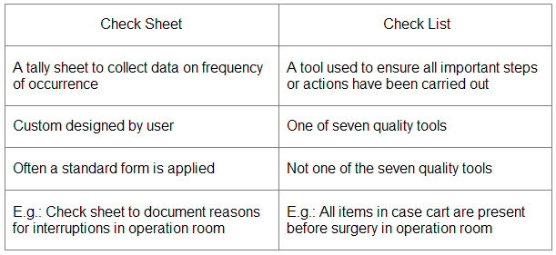 Assembly Check Sheet
