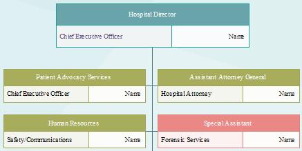 Organizational Chart Creator