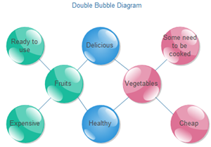 Double Bubble Diagram
