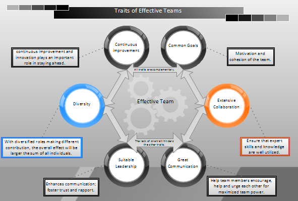 Traits of Effective Teams