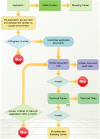 Modèle de diagramme de flux