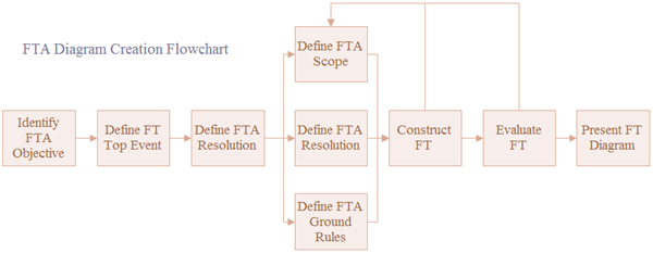 Fault Tree Creation Steps