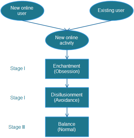 advantages and disadvantages of the internetinternet use stages