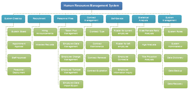 human resources management functional hierarchy diagram