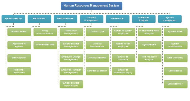 Hierarchy Diagram Examples Free Download
