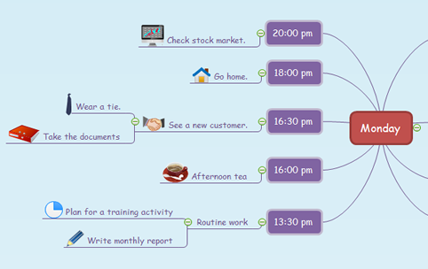 Daily Schedule Mind Map