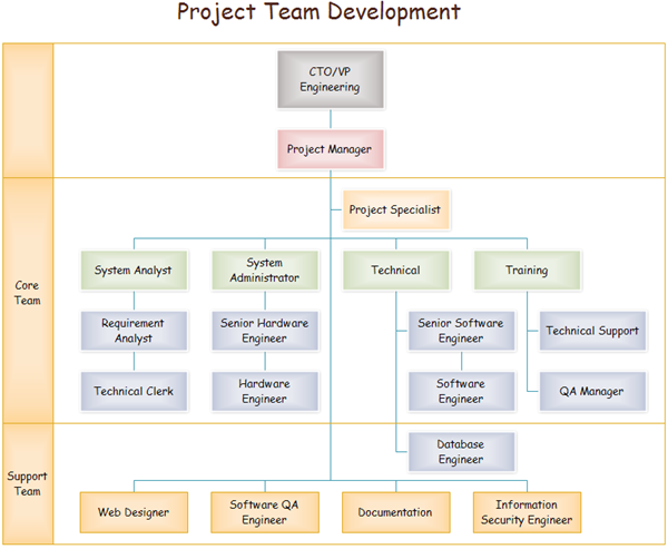 Project Organization Chart Templates to Download – Project Organization Chart