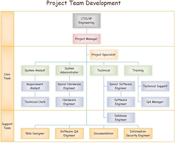 Team Organizational Charts