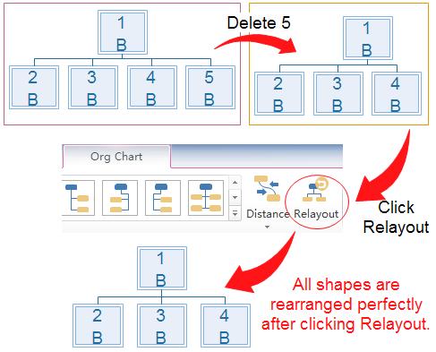 Relayout Organizational Chart