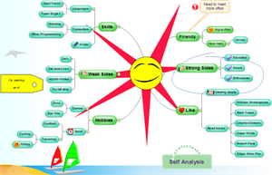 Create A Fantastic Mind Map Funnily