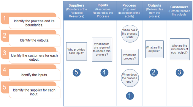 A Complete Guide For Creating Sipoc Diagrams