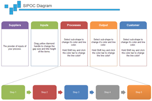 Exemple de diagramme SIPOC Edraw