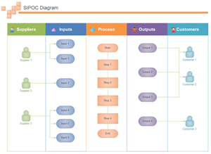 Exemple de diagramme SIPOC Edraw en couloir