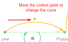 Adjust curve for loop diagram