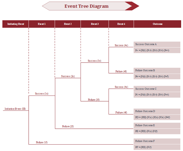 Event Tree Diagram