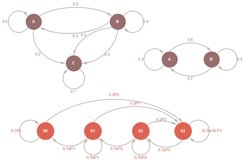 How To Create Markov Chain