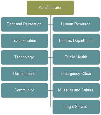 City Organizational Chart