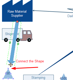 Value Stream Connection