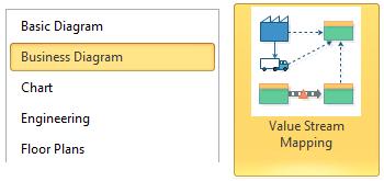 value stream template