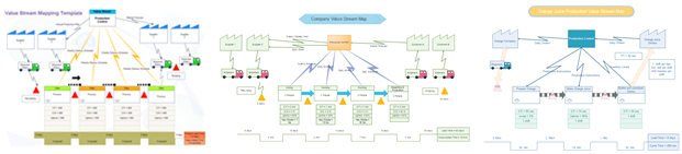 Value Stream Six Sigma Templates