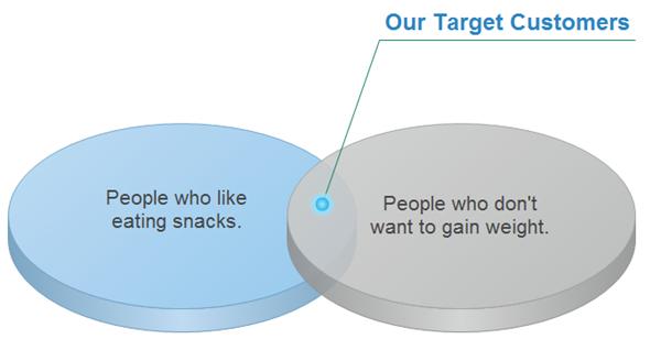 Venn Target Market