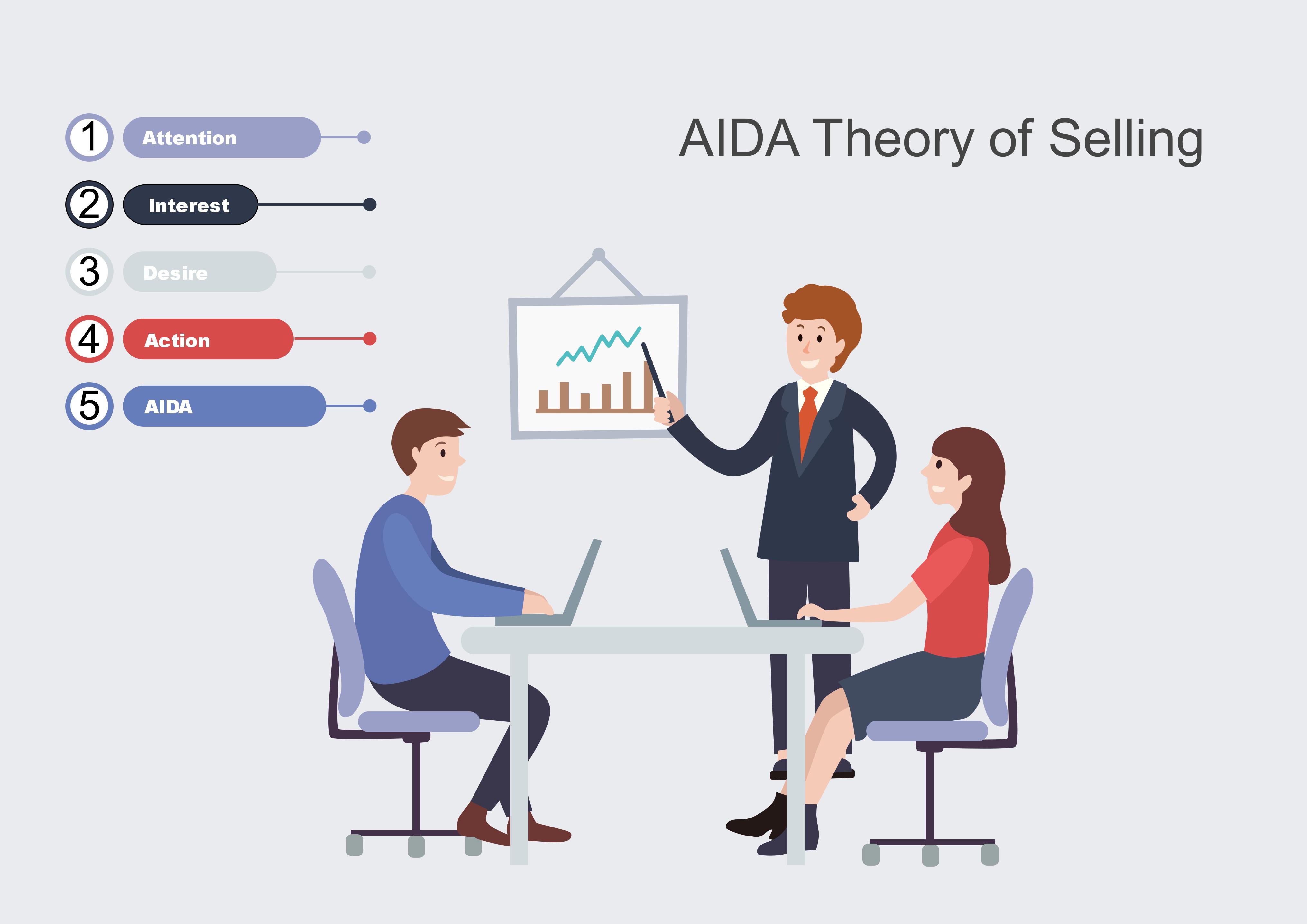 aida theory