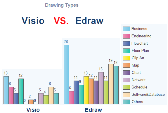 Visio Vs Edraw Drawing Types