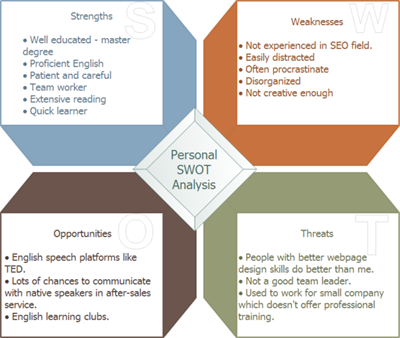personal development plan swot analysis This is where the swot analysis the purpose of the personal swot analysis is to identify identify opportunities for development and.