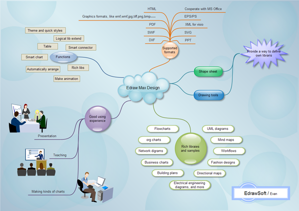 example of mind map, Modern powerpoint