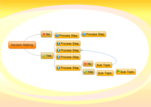 decision making   mind map example diagram