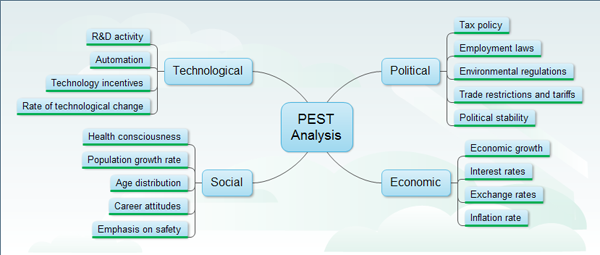 PEST Analysis Template can assess the environment which your business ...