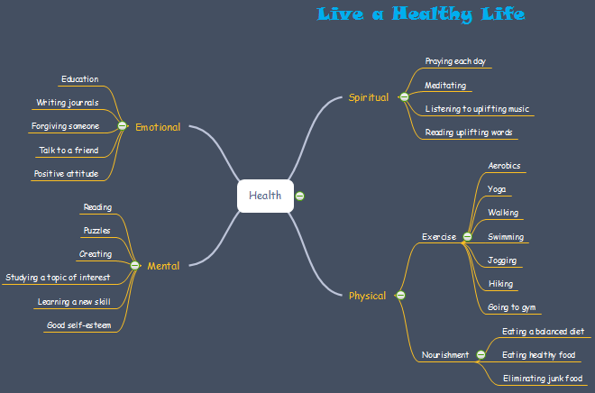 Healthy Life Mind Map