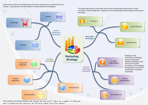 Create Marketing Strategy Diagrams From Examples and Templates – Marketing Analysis Template