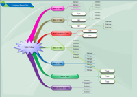 Mind Mapping gratuit