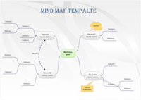 Mind Map - Rich Management