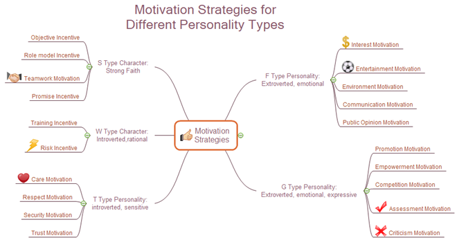 Motivation Strategy Mind Map