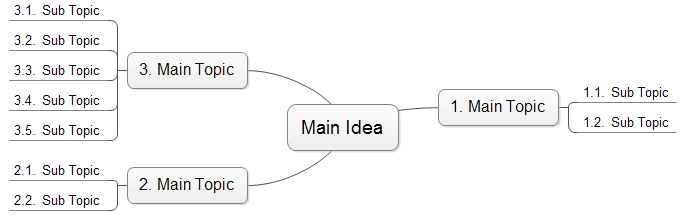 simple mind map